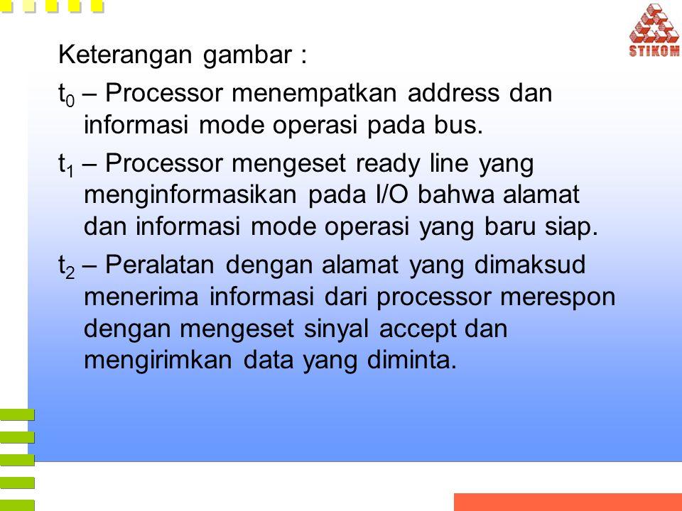 Keterangan gambar : t 0 – Processor menempatkan address dan informasi mode operasi pada bus. t 1 – Processor mengeset ready line yang menginformasikan