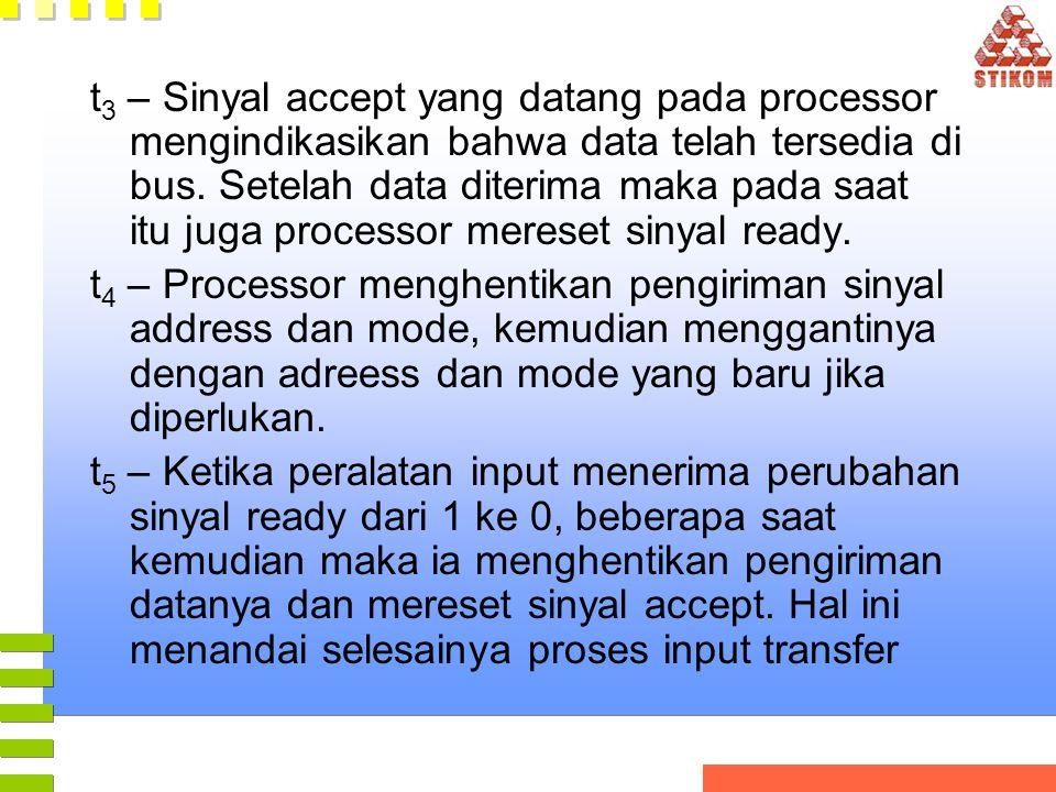 t 3 – Sinyal accept yang datang pada processor mengindikasikan bahwa data telah tersedia di bus. Setelah data diterima maka pada saat itu juga process