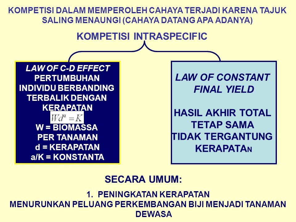 KOMPETISI DALAM MEMPEROLEH CAHAYA TERJADI KARENA TAJUK SALING MENAUNGI (CAHAYA DATANG APA ADANYA) KOMPETISI INTRASPECIFIC LAW OF C-D EFFECT PERTUMBUHAN INDIVIDU BERBANDING TERBALIK DENGAN KERAPATAN W = BIOMASSA PER TANAMAN d = KERAPATAN a/K = KONSTANTA LAW OF CONSTANT FINAL YIELD HASIL AKHIR TOTAL TETAP SAMA TIDAK TERGANTUNG KERAPATA N SECARA UMUM: 1.
