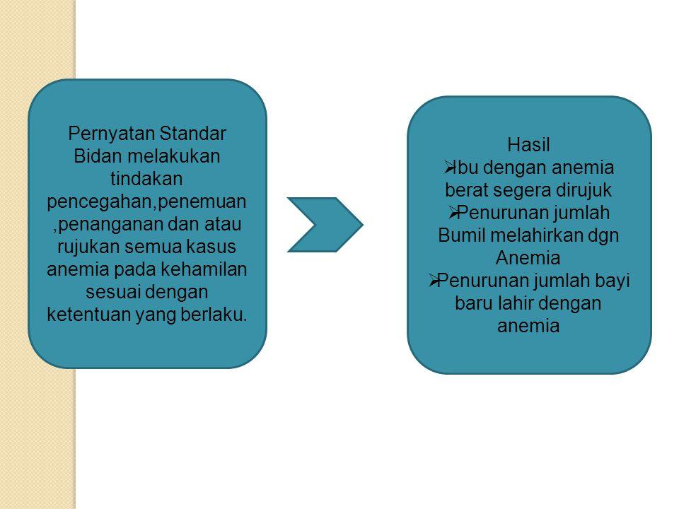 Pernyatan Standar Bidan melakukan tindakan pencegahan,penemuan,penanganan dan atau rujukan semua kasus anemia pada kehamilan sesuai dengan ketentuan yang berlaku.