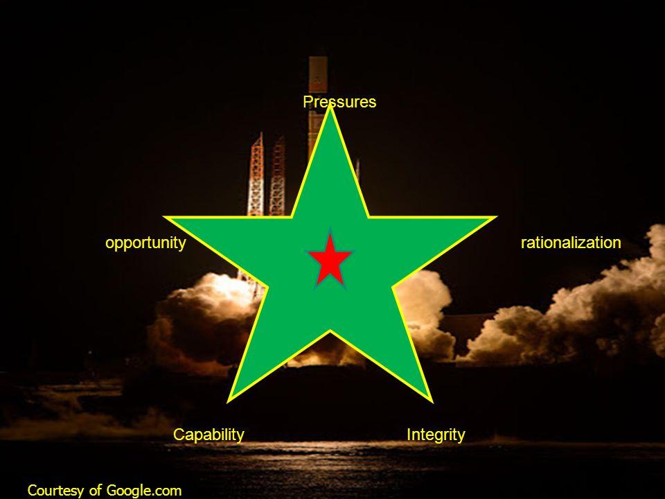 Pressures opportunityrationalization CapabilityIntegrity Courtesy of Google.com