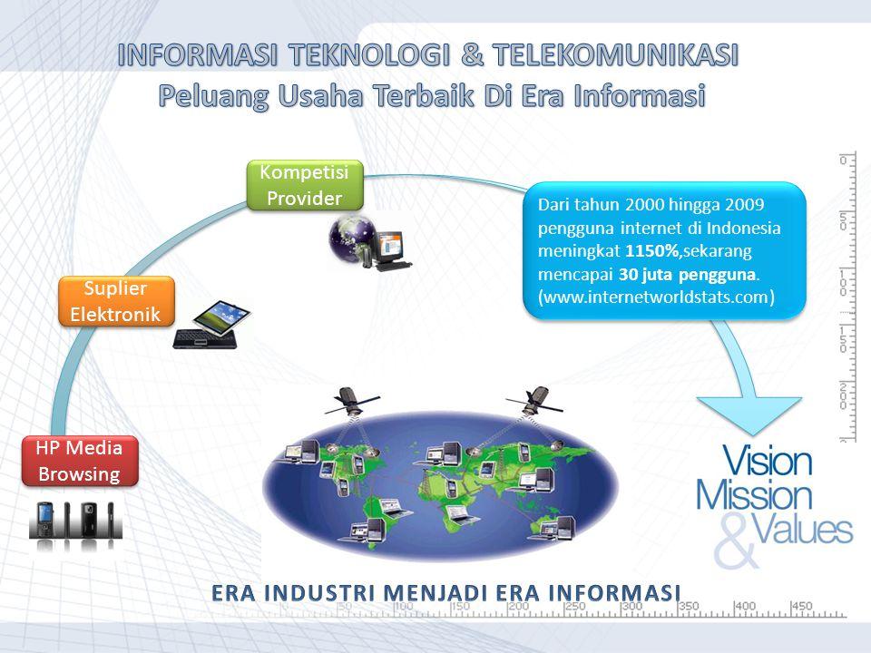 HP Media Browsing Suplier Elektronik Kompetisi Provider Dari tahun 2000 hingga 2009 pengguna internet di Indonesia meningkat 1150%,sekarang mencapai 30 juta pengguna.