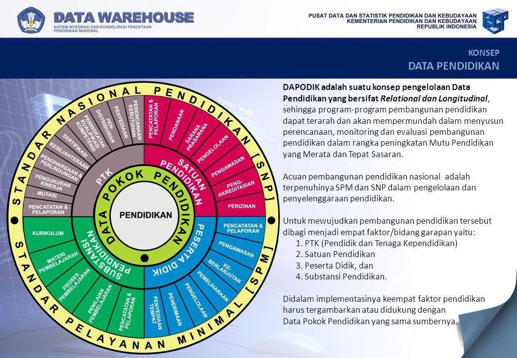 KONSEP DATA PENDIDIKAN DAPODIK adalah suatu konsep pengelolaan Data Pendidikan yang bersifat Relational dan Longitudinal, sehingga program-program pem