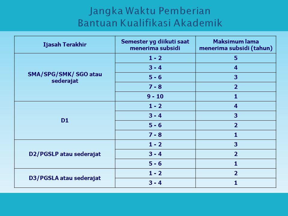 Ijasah Terakhir Semester yg diikuti saat menerima subsidi Maksimum lama menerima subsidi (tahun) SMA/SPG/SMK/ SGO atau sederajat 1 - 25 3 - 44 5 - 63 7 - 82 9 - 101 D1 1 - 24 3 - 43 5 - 62 7 - 81 D2/PGSLP atau sederajat 1 - 23 3 - 42 5 - 61 D3/PGSLA atau sederajat 1 - 22 3 - 41