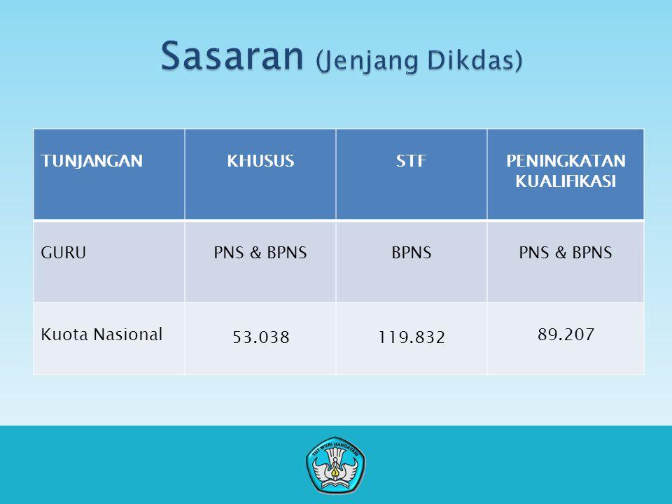TUNJANGANKHUSUSSTFPENINGKATAN KUALIFIKASI GURUPNS & BPNSBPNSPNS & BPNS Kuota Nasional 53.038119.832 89.207