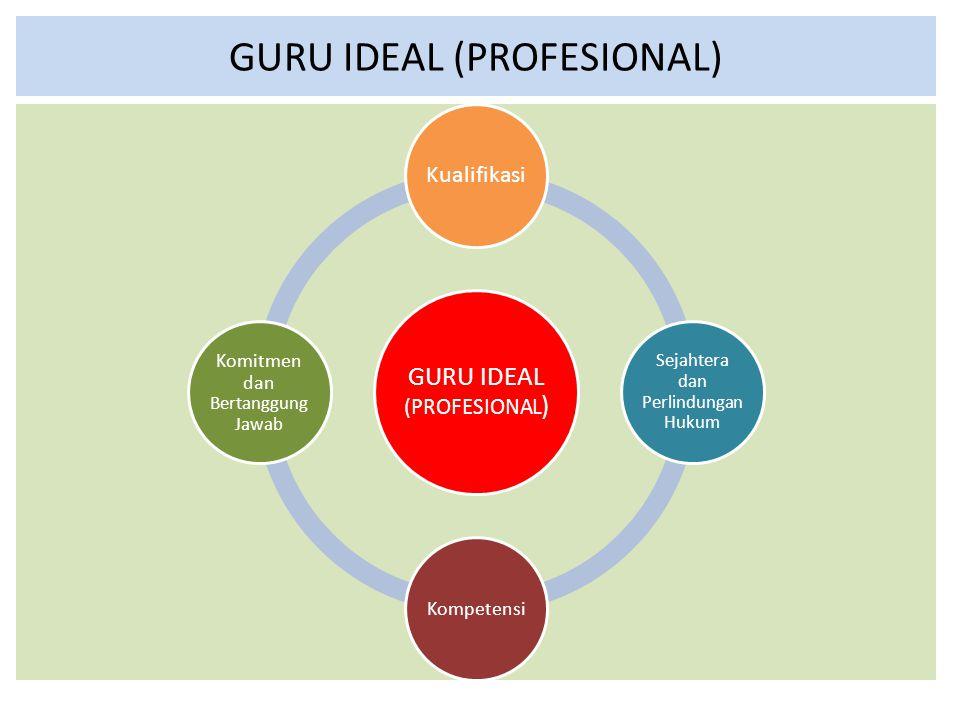 GURU IDEAL (PROFESIONAL) Kualifikasi Sejahtera dan Perlindunga n Hukum Kompetensi Komitmen dan Bertanggun g Jawab