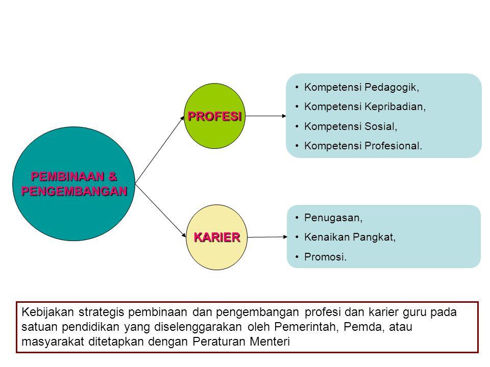 PEMBINAAN & PENGEMBANGAN PROFESI KARIER Kompetensi Pedagogik, Kompetensi Kepribadian, Kompetensi Sosial, Kompetensi Profesional. Penugasan, Kenaikan P