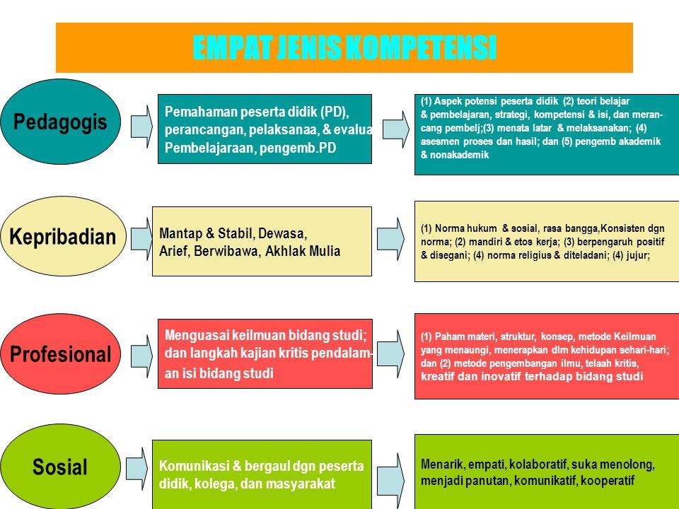 EMPAT JENIS KOMPETENSI Kepribadian Pedagogis Profesional Sosial Mantap & Stabil, Dewasa, Arief, Berwibawa, Akhlak Mulia (1) Norma hukum & sosial, rasa