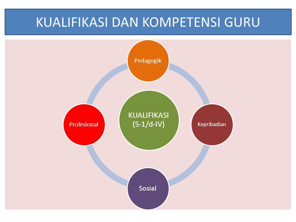 Kompetensi Guru Profesional Menurut Keputusan Menteri Pendidikan Nasional No.