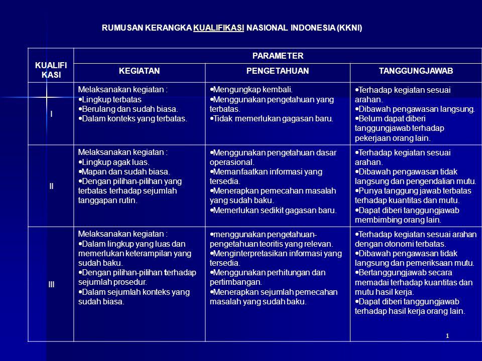 2 RUMUSAN KERANGKA KUALIFIKASI NASIONAL INDONESIA (KKNI) KUAL IFIKA SI PARAMETER KEGIATANPENGETAHUANTANGGUNGJAWAB IV Melakukan kegiatan:  Dalam lingkup yang luas dan memerlukan keterampilan penalaran teknis.