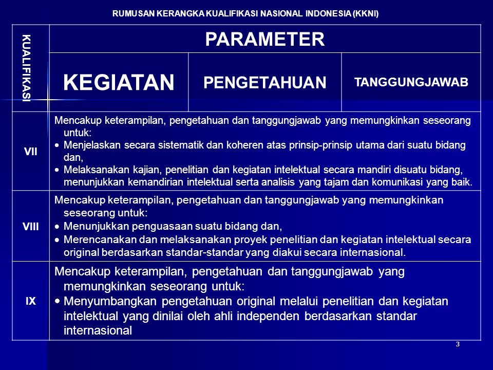 3 RUMUSAN KERANGKA KUALIFIKASI NASIONAL INDONESIA (KKNI) KUALIFIKASI PARAMETER KEGIATAN PENGETAHUAN TANGGUNGJAWAB VII Mencakup keterampilan, pengetahu