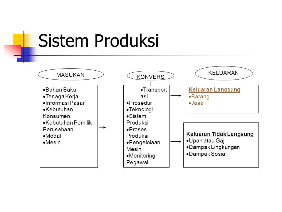 Sistem Produksi MASUKAN KELUARAN KONVERS I  Bahan Baku  Tenaga Kerja  Informasi Pasar  Kebutuhan Konsumen  Kebutuhan Pemilik Perusahaan  Modal 