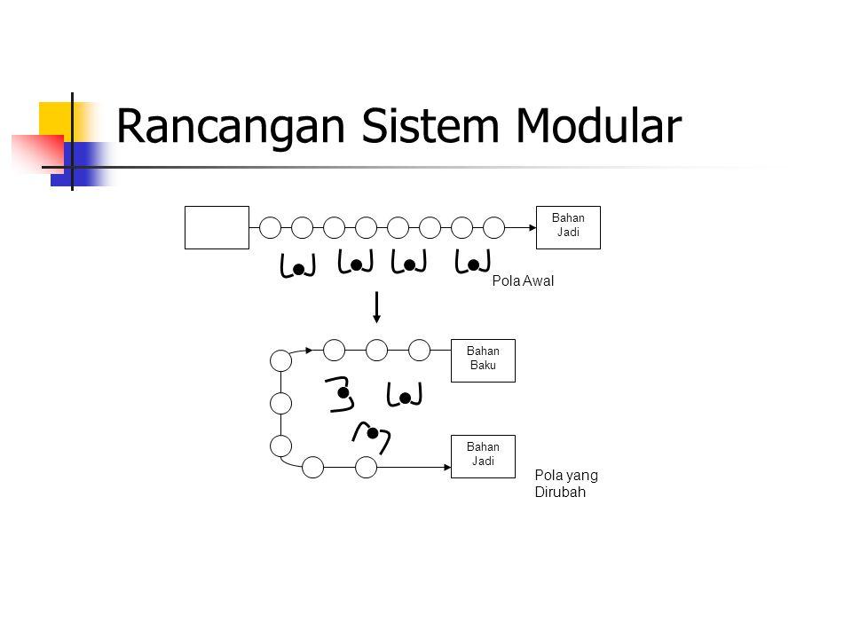 Rancangan Sistem Modular Bahan Baku Bahan Jadi Bahan Baku Bahan Jadi Pola Awal Pola yang Dirubah