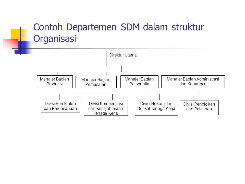 Contoh Departemen SDM dalam struktur Organisasi Direktur Utama Manajer Bagian Personalia Manajer Bagian Pemasaran Manajer Bagian Produksi Manajer Bagi