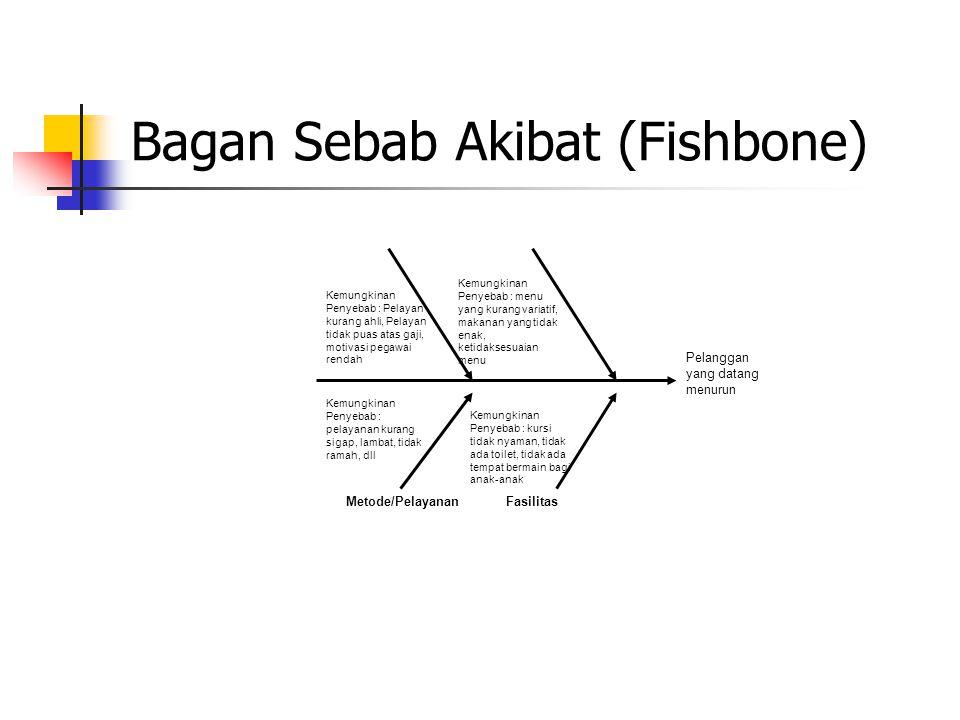 Bagan Sebab Akibat (Fishbone) Pelanggan yang datang menurun MaterialManpower Metode/PelayananFasilitas Kemungkinan Penyebab : menu yang kurang variati