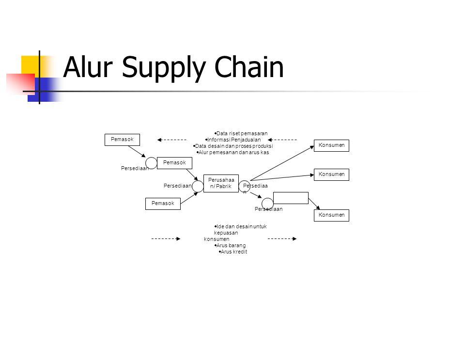 Alur Supply Chain Perusahaa n/ Pabrik Distributor Konsumen Persediaan Pemasok Persediaan  Data riset pemasaran  Informasi Penjadualan  Data desain dan proses produksi  Alur pemesanan dan arus kas  Ide dan desain untuk kepuasan konsumen  Arus barang  Arus kredit