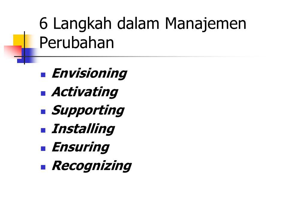 6 Langkah dalam Manajemen Perubahan Envisioning Activating Supporting Installing Ensuring Recognizing