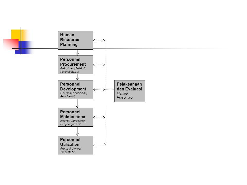 Human Resource Planning Personnel Procurement Rekrutmen, Seleksi, Penempatan,dll Personnel Development Orientasi, Pendidikan, Pelatihan,dll Personnel Maintenance Insentif, Jamsostek, Penghargaan,dll Personnel Utilization Promosi, demosi, Transfer,dll Pelaksanaan dan Evaluasi Manajer Personalia