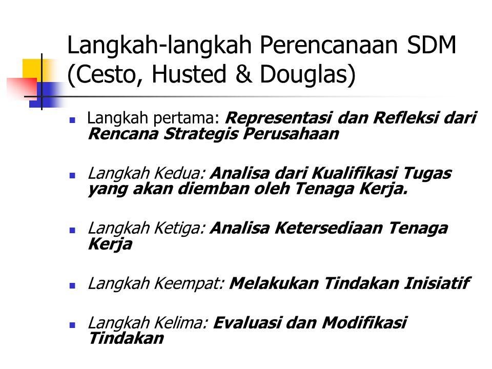 Langkah-langkah Perencanaan SDM (Cesto, Husted & Douglas) Langkah pertama: Representasi dan Refleksi dari Rencana Strategis Perusahaan Langkah Kedua: Analisa dari Kualifikasi Tugas yang akan diemban oleh Tenaga Kerja.