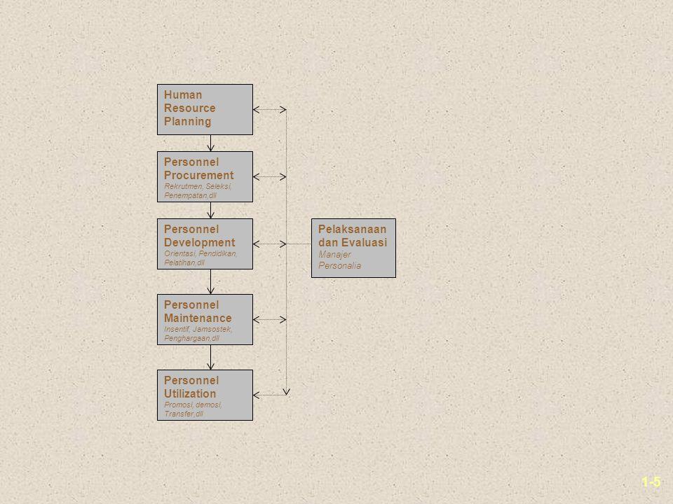 1-6 Perencanaan SDM v Perencanaan Sumber Daya Manusia adalah perencanaan strategis untuk mendapatkan dan memelihara kualifikasi sumber daya manusia yang diperlukan bagi organisasi perusahaan dalam mencapai tujuan perusahaan.