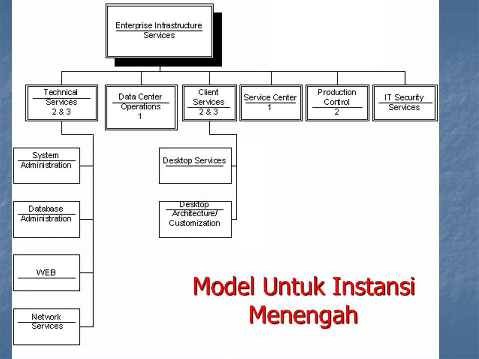 Model Untuk Instansi Menengah