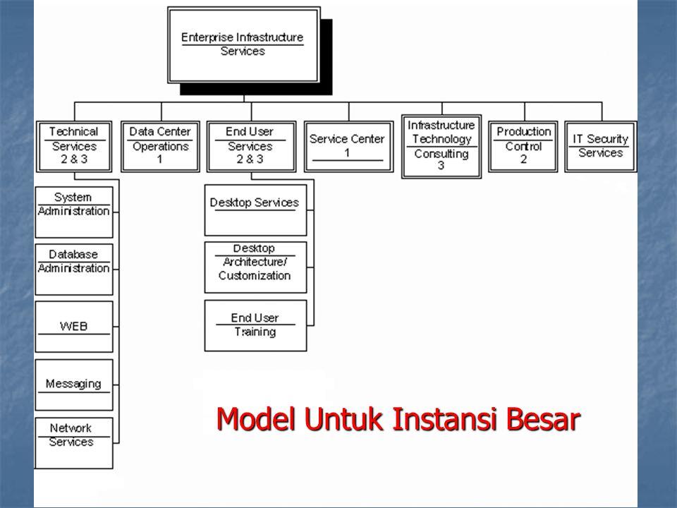Model Untuk Instansi Besar
