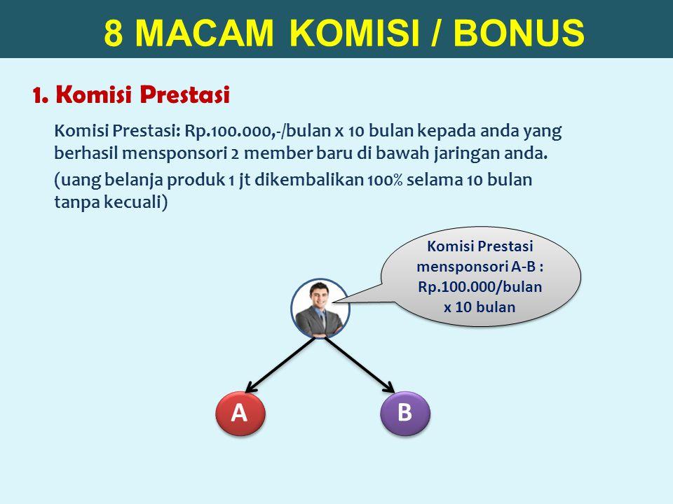 1. Komisi Prestasi 8 MACAM KOMISI / BONUS A B Komisi Prestasi mensponsori A-B : Rp.100.000/bulan x 10 bulan Komisi Prestasi: Rp.100.000,-/bulan x 10 b