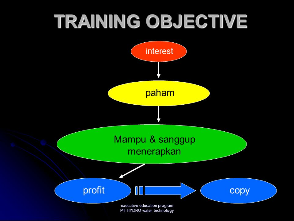 Transfer of training Theory Demonstration Practice or simulation Practice on the job with feedback Practice on the job With coaching