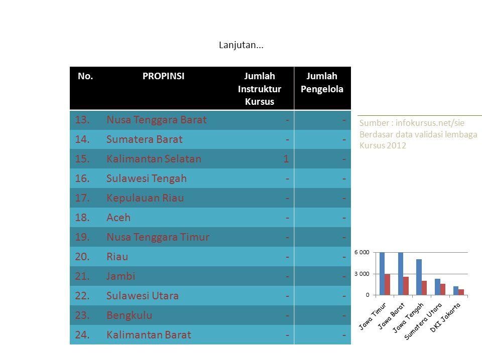 Lanjutan... No.PROPINSIJumlah Instruktur Kursus Jumlah Pengelola 13.Nusa Tenggara Barat-- 14.Sumatera Barat-- 15.Kalimantan Selatan1- 16.Sulawesi Teng