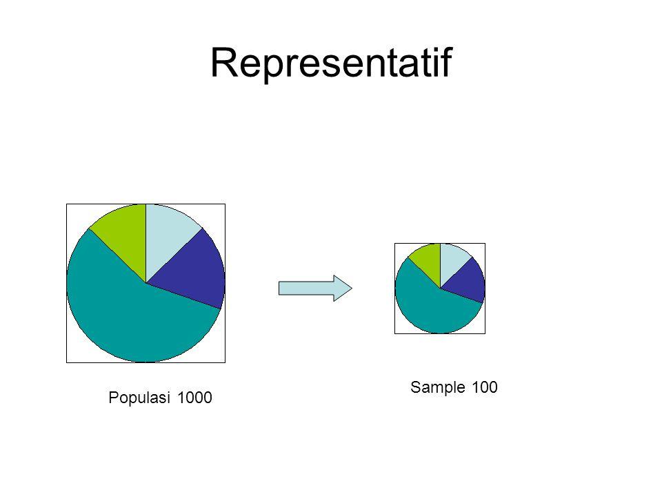 Non Probability Sampling 3.Accidental Sampling –Pengambilan sampling berdasarkan kebetulan dapat ditemui pada saat pengumpulan data.