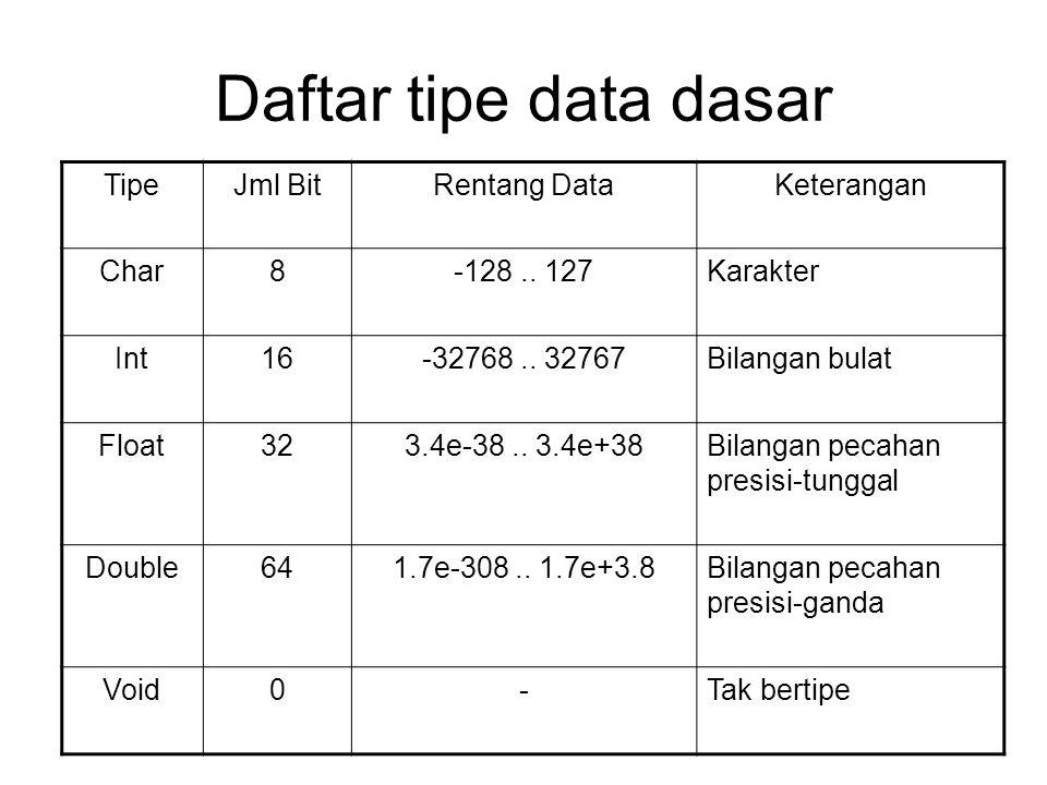 Daftar tipe data dasar TipeJml BitRentang DataKeterangan Char8-128.. 127Karakter Int16-32768.. 32767Bilangan bulat Float323.4e-38.. 3.4e+38Bilangan pe