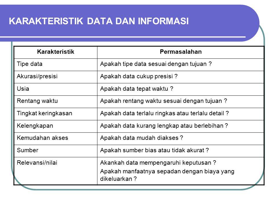 KARAKTERISTIK DATA DAN INFORMASI KarakteristikPermasalahan Tipe dataApakah tipe data sesuai dengan tujuan .