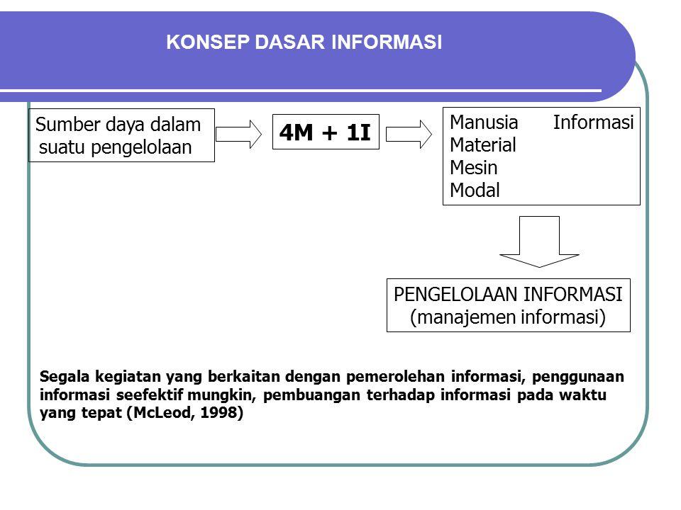 KONSEP DASAR INFORMASI Sumber daya dalam suatu pengelolaan PENGELOLAAN INFORMASI (manajemen informasi) 4M + 1I Manusia Informasi Material Mesin Modal Segala kegiatan yang berkaitan dengan pemerolehan informasi, penggunaan informasi seefektif mungkin, pembuangan terhadap informasi pada waktu yang tepat (McLeod, 1998)