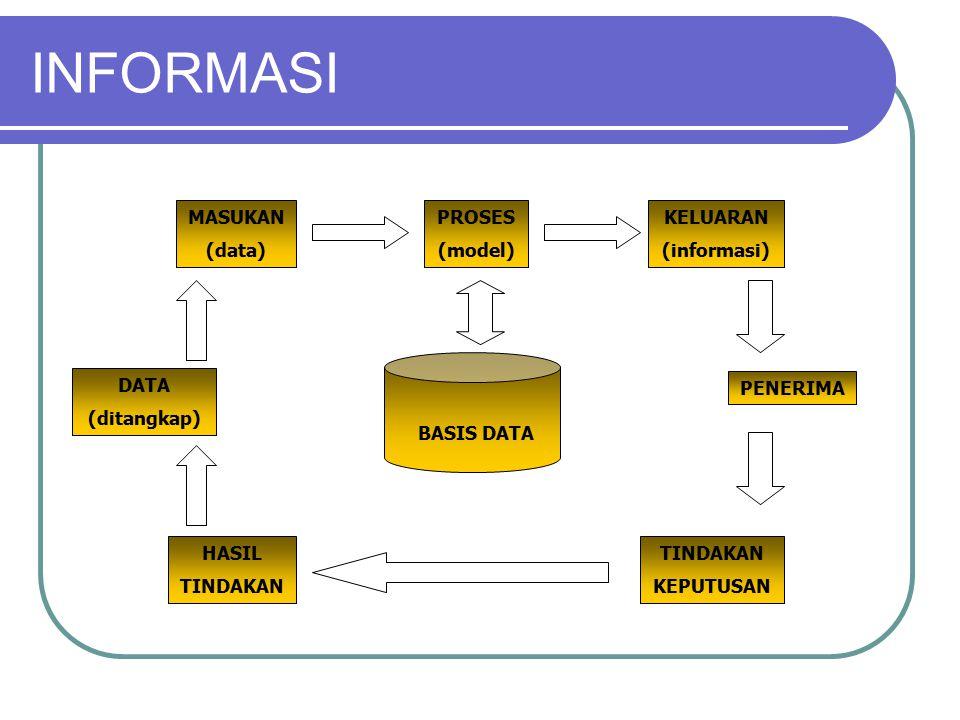 BASIS DATA PROSES (model) KELUARAN (informasi) MASUKAN (data) PENERIMA TINDAKAN KEPUTUSAN HASIL TINDAKAN DATA (ditangkap) INFORMASI