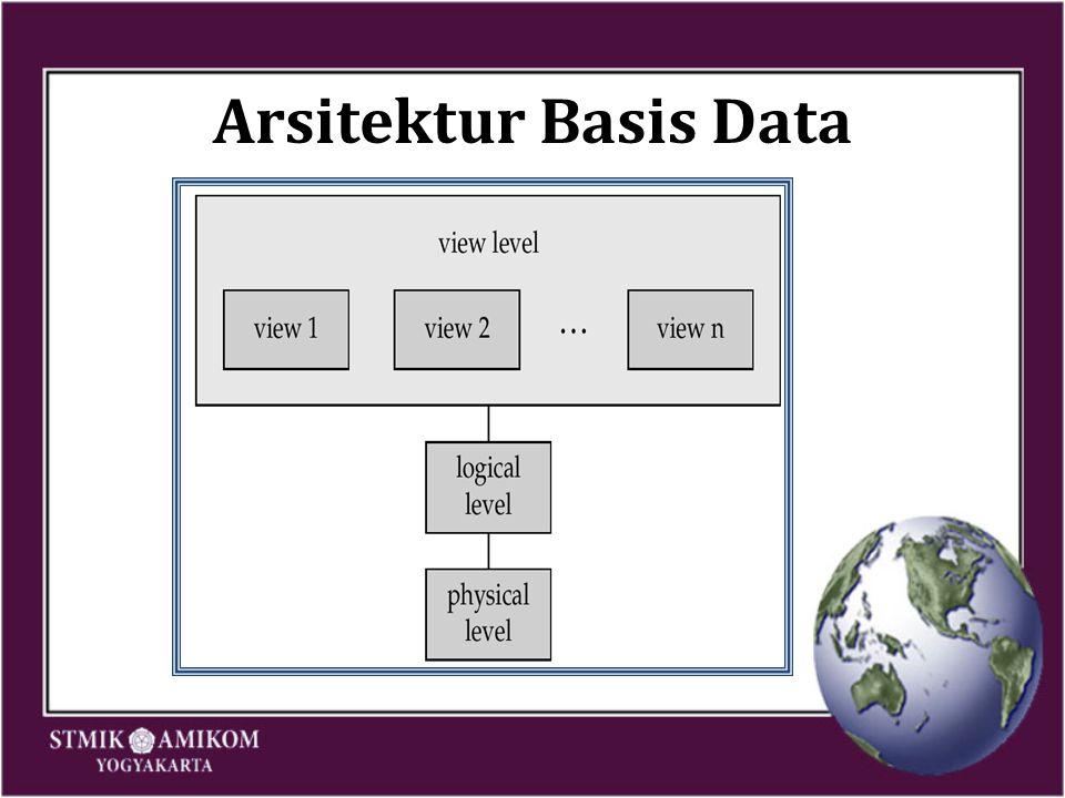 Pada level konseptual, basis data mengandung informasi tentang sebuah entity yang disebut EMPLOYEE.