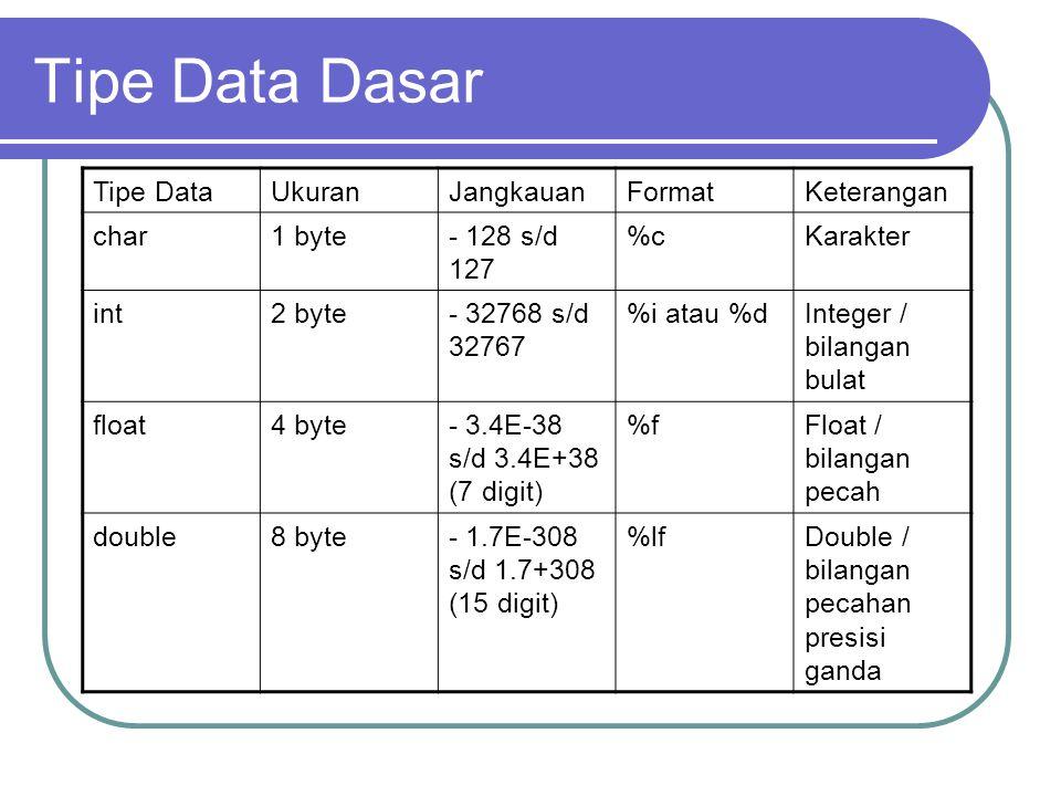 Tipe Data Dasar Tipe DataUkuranJangkauanFormatKeterangan char1 byte- 128 s/d 127 %cKarakter int2 byte- 32768 s/d 32767 %i atau %dInteger / bilangan bulat float4 byte- 3.4E-38 s/d 3.4E+38 (7 digit) %fFloat / bilangan pecah double8 byte- 1.7E-308 s/d 1.7+308 (15 digit) %lfDouble / bilangan pecahan presisi ganda