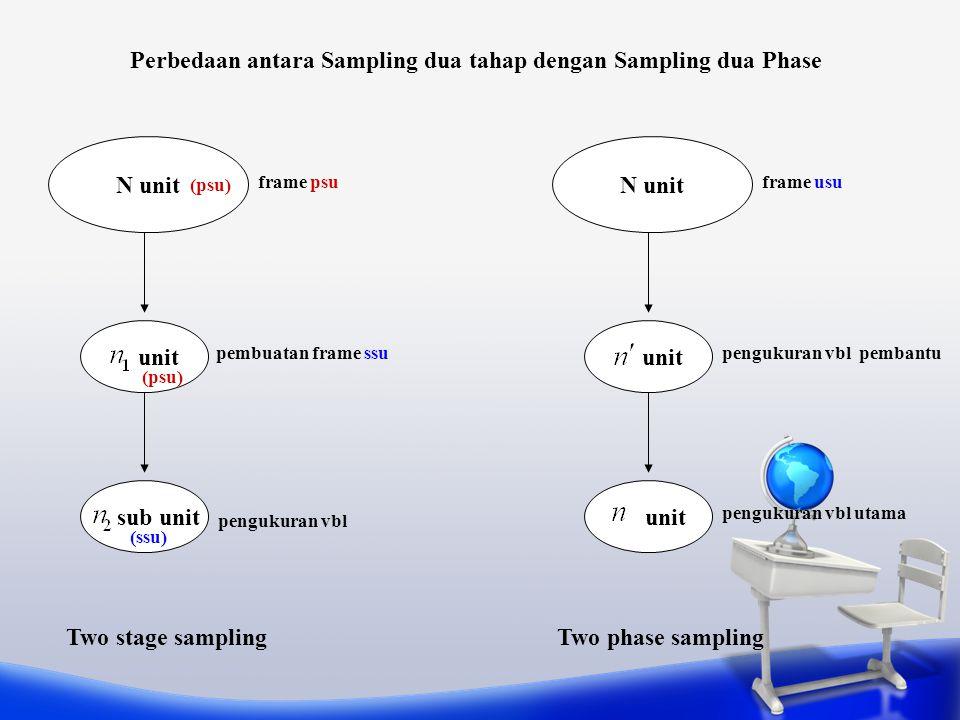 Perbedaan antara Sampling dua tahap dengan Sampling dua Phase N unit unit sub unit N unit unit Two stage samplingTwo phase sampling frame usuframe psu