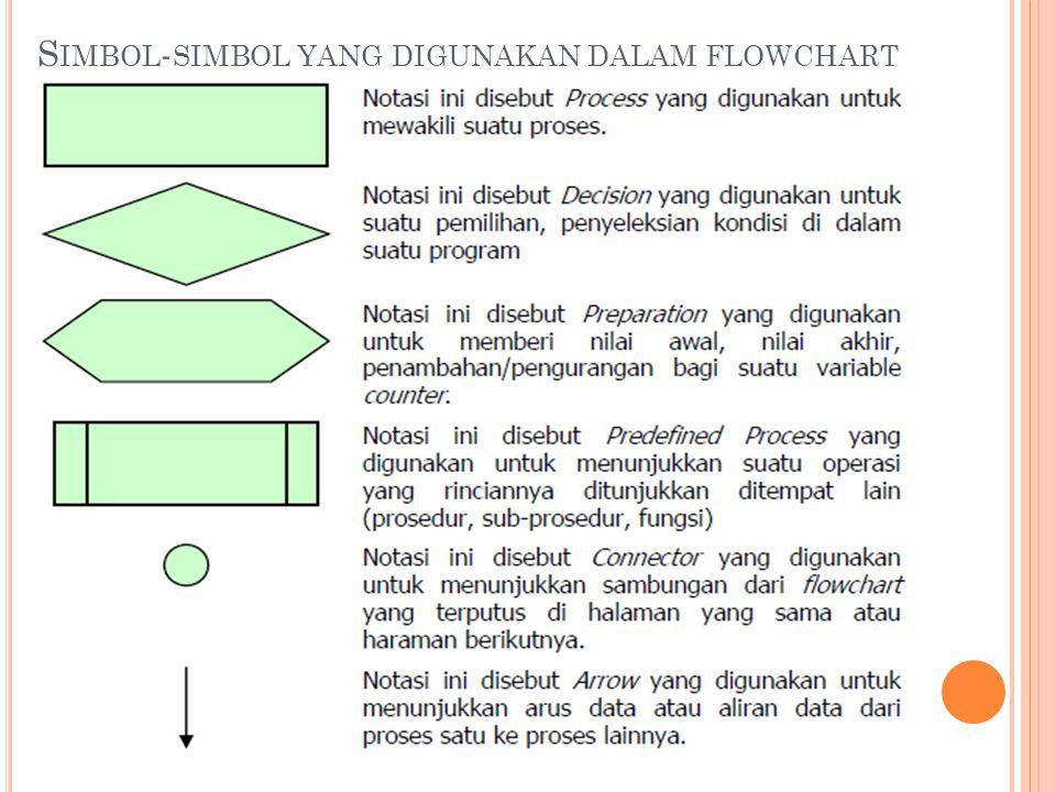 S IMBOL - SIMBOL YANG DIGUNAKAN DALAM FLOWCHART