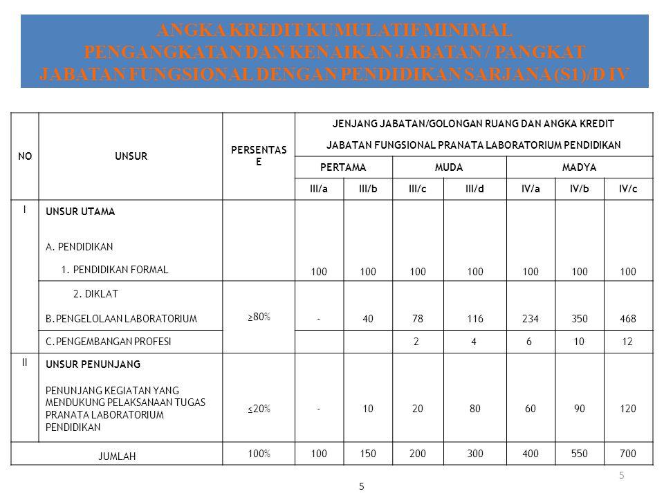 5 ANGKA KREDIT KUMULATIF MINIMAL PENGANGKATAN DAN KENAIKAN JABATAN / PANGKAT JABATAN FUNGSIONAL DENGAN PENDIDIKAN SARJANA (S1)/D IV 5 NOUNSUR PERSENTAS E JENJANG JABATAN/GOLONGAN RUANG DAN ANGKA KREDIT JABATAN FUNGSIONAL PRANATA LABORATORIUM PENDIDIKAN PERTAMAMUDAMADYA III/aIII/bIII/cIII/dIV/aIV/bIV/c I UNSUR UTAMA A.