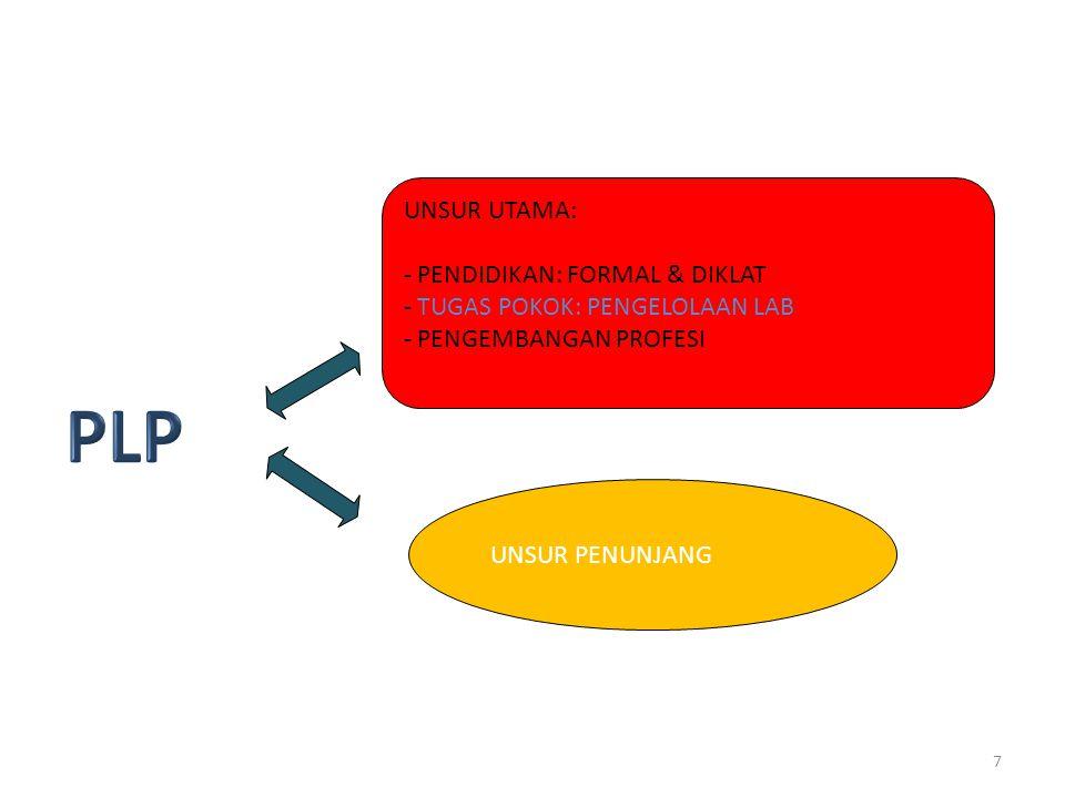 6 ANGKA KREDIT KUMULATIF MINIMAL PENGANGKATAN DAN KENAIKAN JABATAN / PANGKAT JABATAN FUNGSIONAL DENGAN PENDIDIKAN PASCASARJANA (S2) 6 NOUNSURPERSENTASE JENJANG JABATAN/GOLONGAN RUANG DAN ANGKA KREDIT JABATAN FUNGSIONAL PRANATA LABORATORIUM PENDIDIKAN PERTAMAMUDAMADYA III/bIII/cIII/dIV/aIV/bIV/c I UNSUR UTAMA A.