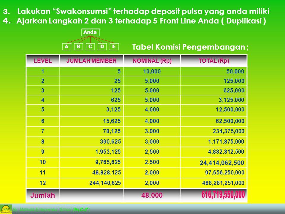 1.B ergabung dengan registrasi cukup hanya Rp 150.000,- Lansung Mendapatkan : Deposit Pulsa Sebesar Rp 50.000,- 2.