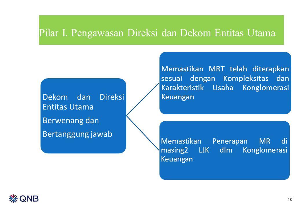 Pilar I. Pengawasan Direksi dan Dekom Entitas Utama Dekom dan Direksi Entitas Utama Berwenang dan Bertanggung jawab Memastikan MRT telah diterapkan se