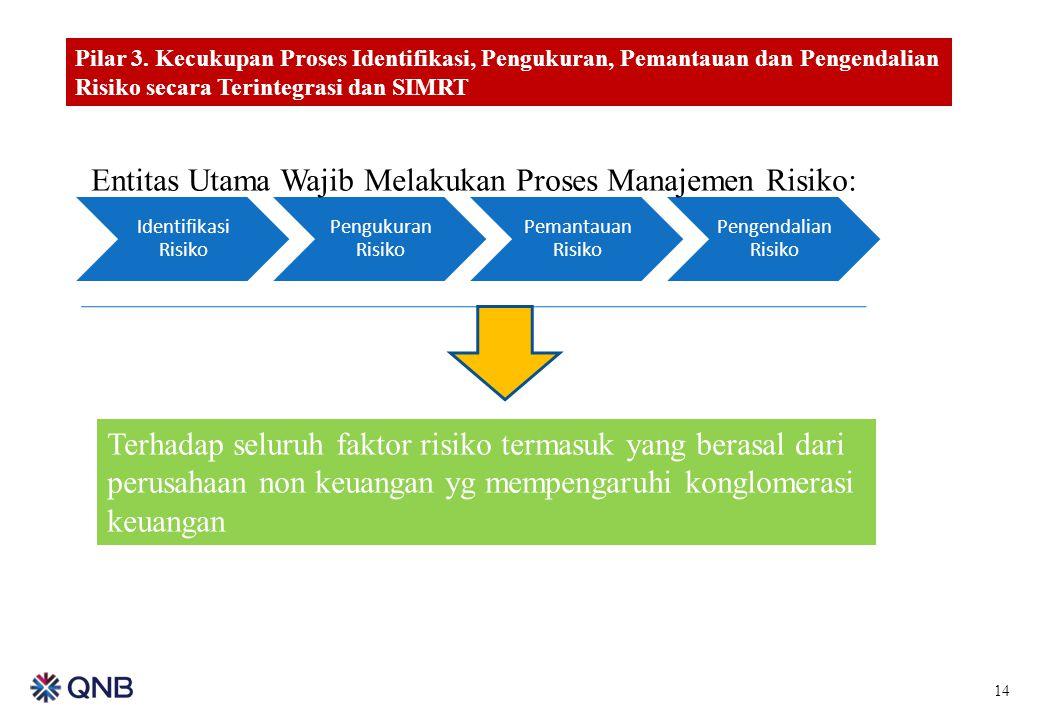 14 Pilar 3. Kecukupan Proses Identifikasi, Pengukuran, Pemantauan dan Pengendalian Risiko secara Terintegrasi dan SIMRT Identifikasi Risiko Pengukuran