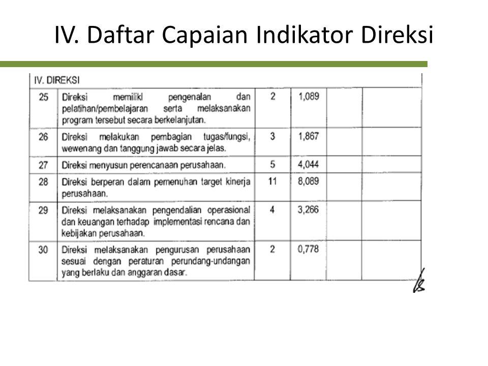 IV. Daftar Capaian Indikator Direksi