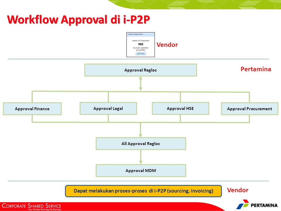 Approval Finance Approval Legal Approval HSE Approval Procurement All Approval Regloc Approval MDM Approval Regloc Workflow Approval di i-P2P Vendor P