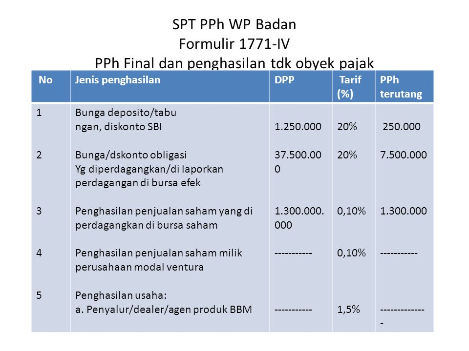 SPT PPh WP Badan Formulir 1771-IV PPh Final dan penghasilan tdk obyek pajak NoJenis penghasilanDPP Tarif (%) PPh terutang 1234512345 Bunga deposito/ta