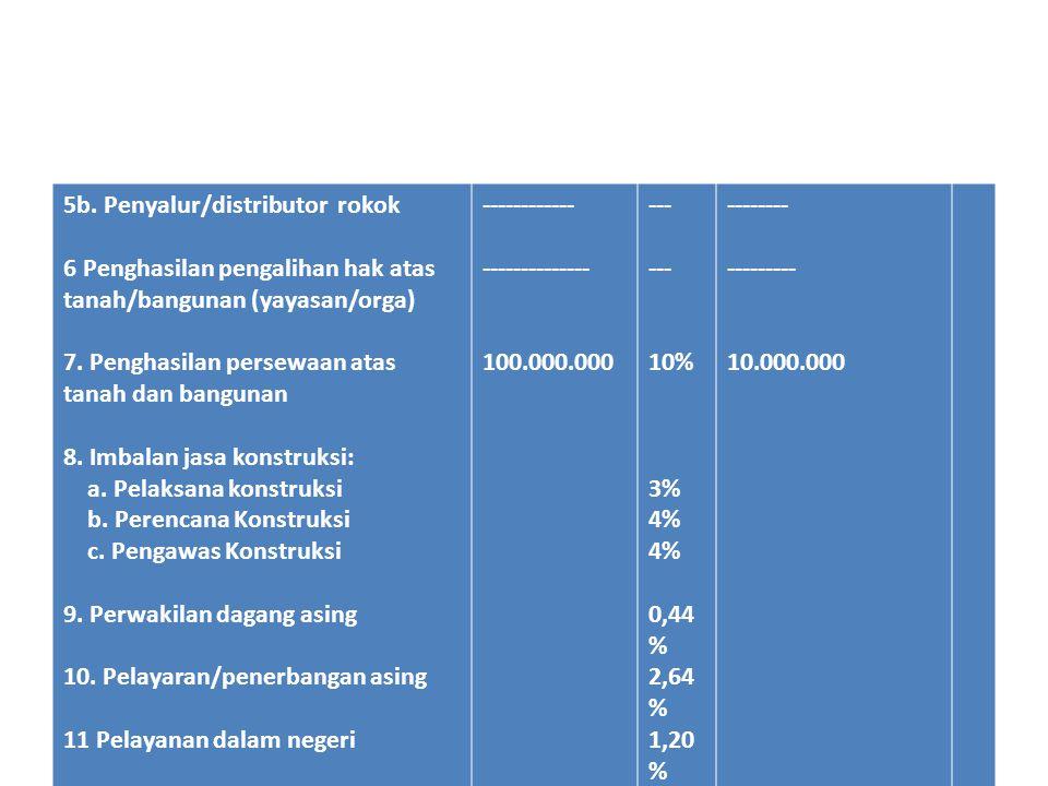 Bagian B No Jenis penghasilanPenghasilan bruto 12345671234567 Bantuan/sumbangan Hibah Deviden/bagian laba dari penyertaan modal pada badan usaha di Indonesia (ps 4 ay 3) Iuran dan penghasilan tertentu yg diterima dana pensiun Bunga/diskonto obligasi yg diterima reksadana Bagian laba yg diterima perusahaan modal ventura dari badan pasangan usaha Lain-lain Jumlah 50.000.000 ----- ------ 23.000.000 73.000.000