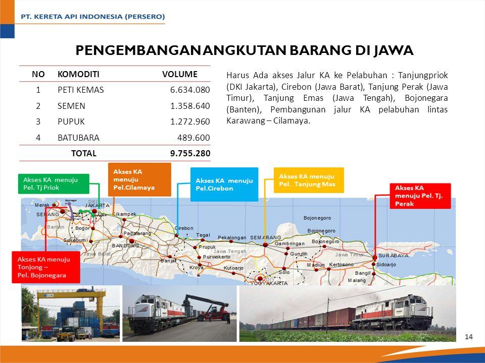 PENGEMBANGAN ANGKUTAN BARANG DI JAWA NOKOMODITIVOLUME 1PETI KEMAS6.634.080 2SEMEN1.358.640 3PUPUK1.272.960 4BATUBARA489.600 TOTAL9.755.280 Harus Ada akses Jalur KA ke Pelabuhan : Tanjungpriok (DKI Jakarta), Cirebon (Jawa Barat), Tanjung Perak (Jawa Timur), Tanjung Emas (Jawa Tengah), Bojonegara (Banten), Pembangunan jalur KA pelabuhan lintas Karawang – Cilamaya.