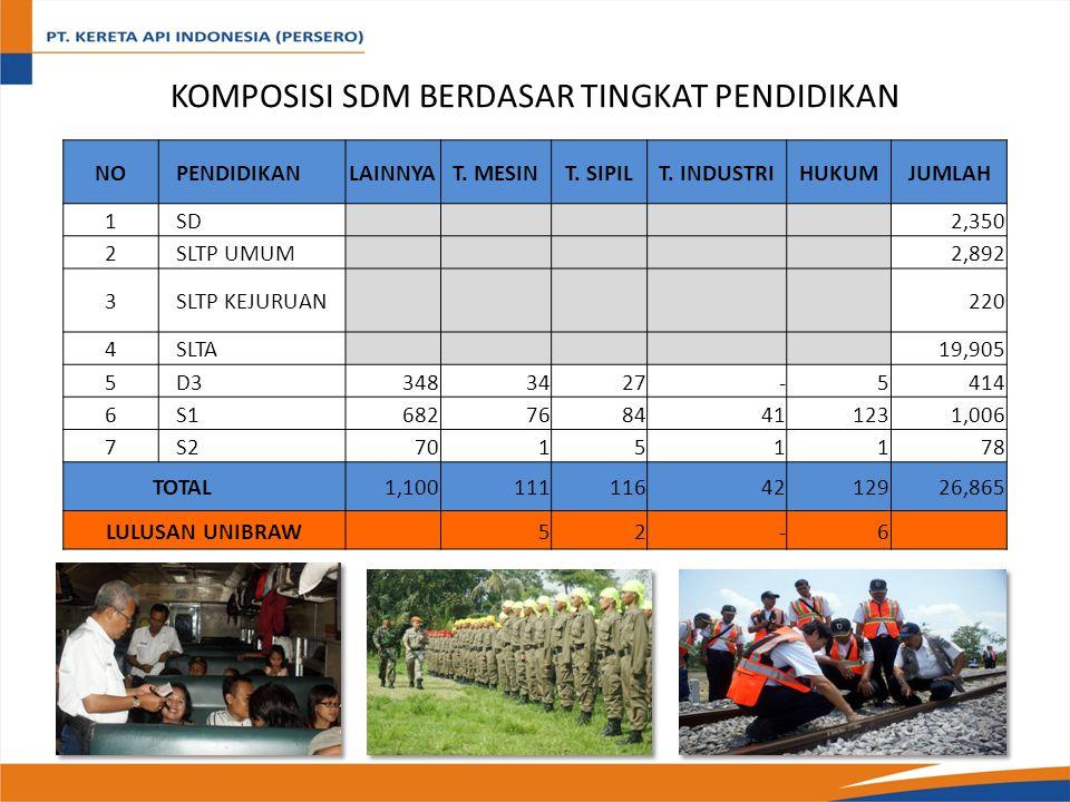 RAILWAY NETWORK Panjang Jalur KA 6.797 km Aktif 4.675 km Jawa 3.327 km Lintas Utama 2.966 km Lintas Cabang 361 km Sumatera 1.348 km Lintas Utama 1.329 km Lintas Cadang 19 km Tidak Aktif 2.122 km Jawa 1.610 km Sumatera 512 km