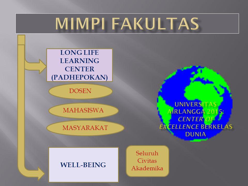 LONG LIFE LEARNING CENTER (PADHEPOKAN) DOSEN WELL-BEING MASYARAKAT MAHASISWA Seluruh Civitas Akademika